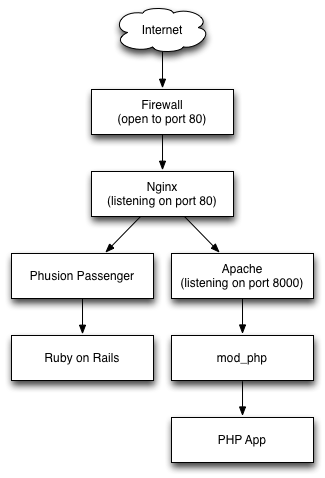 nginx apache diagram