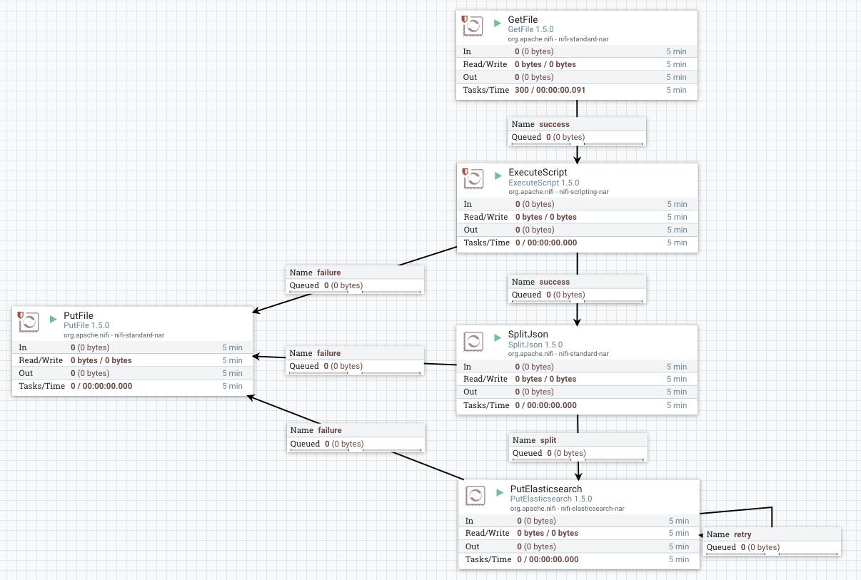 Nifi CSV to JSON workflow