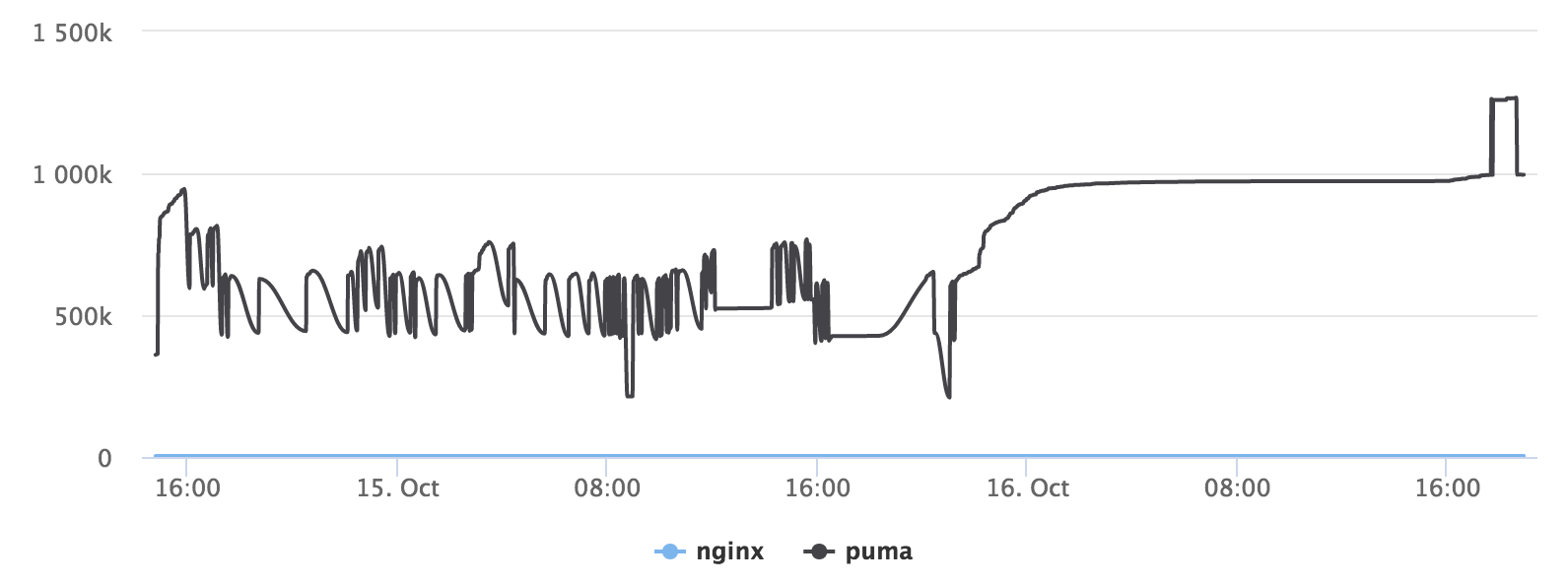 Process monitor graph